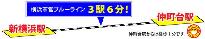新横浜駅から3駅6分!